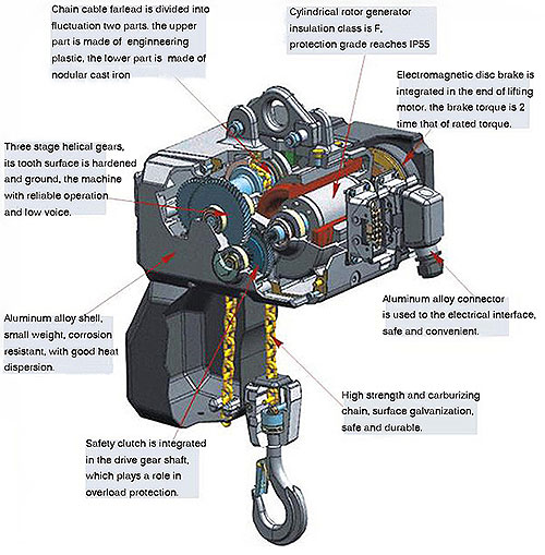 structure of clean type electric hoist